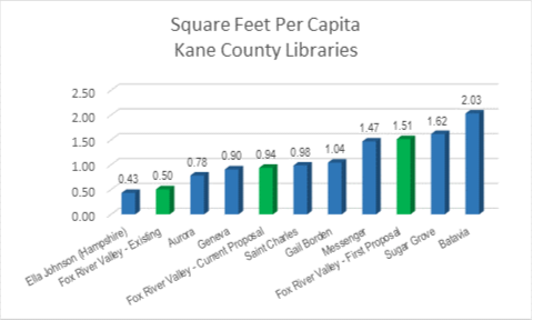 Square Feet Per Capita Kan County Libraries Chart