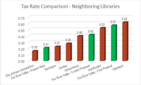 Tax Rate Comparison Neighboring Libraries Chart